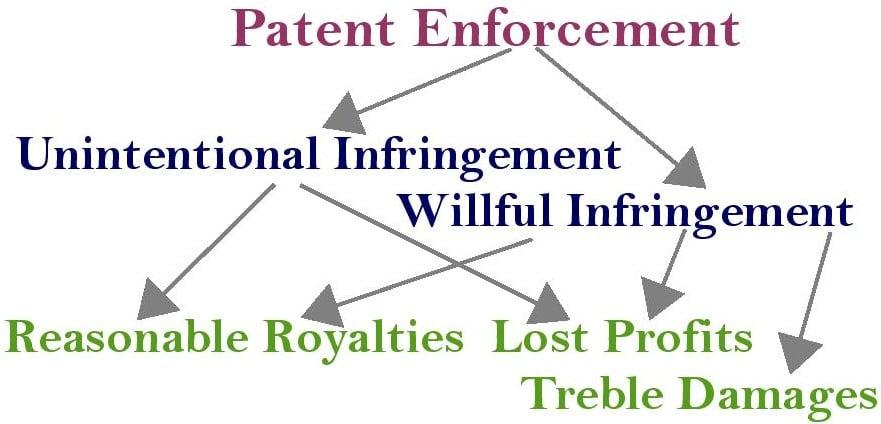 Patent Enforcement