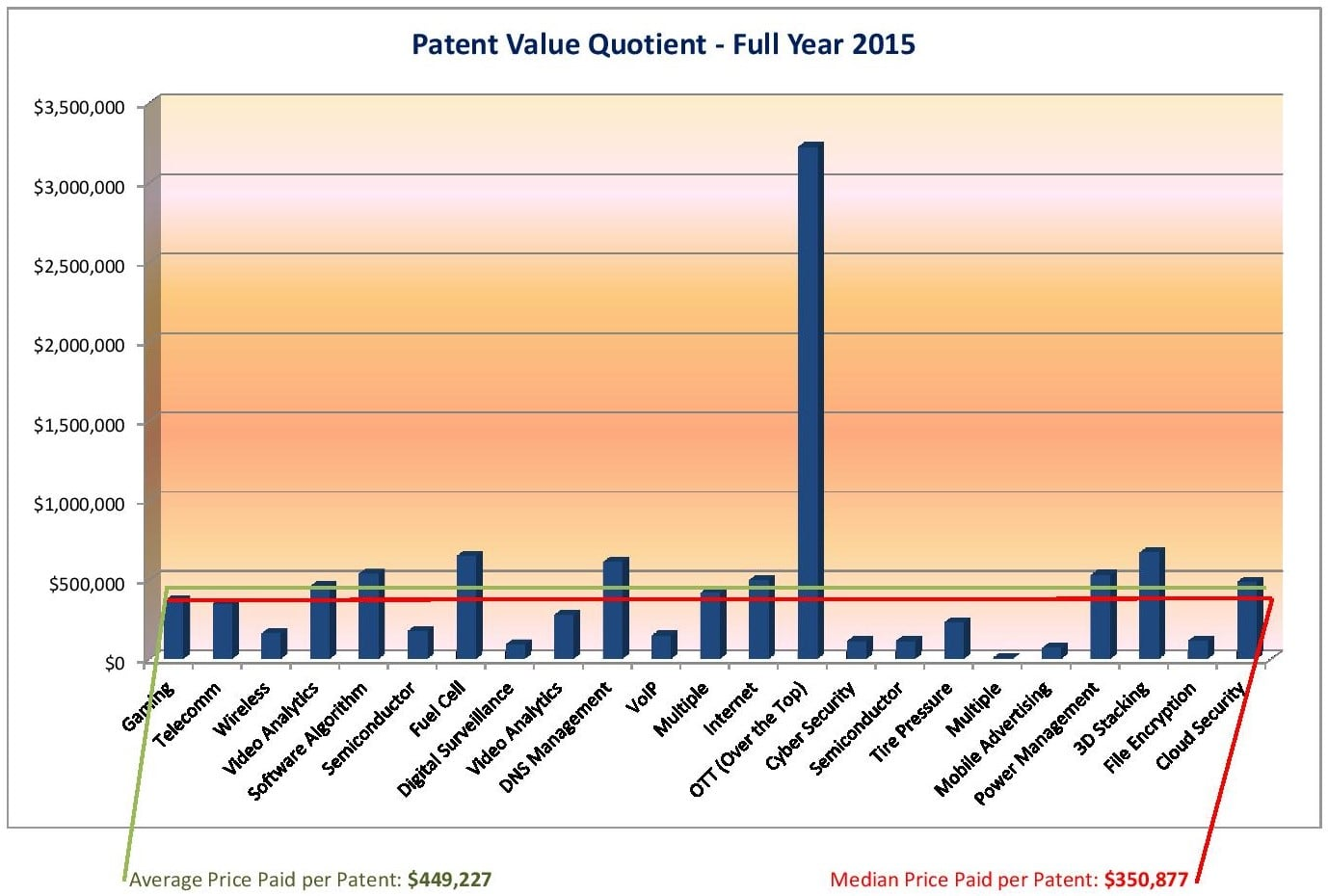 patent value